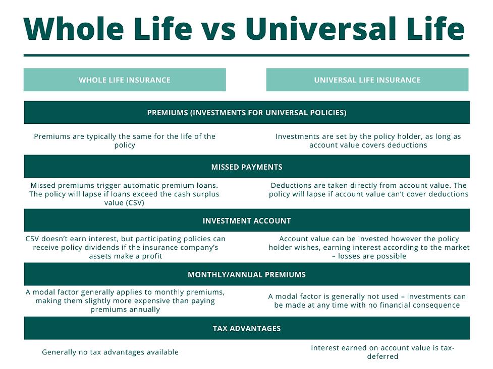 Whole Life vs Universal Life.png