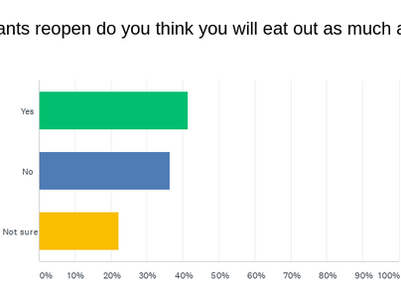 ATF Readers Survey - Only 41% Say They Will Eat Out As Much As They Did Before