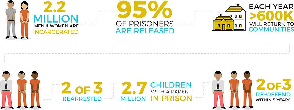 Trimmed_SUSA_PrisonSystem_Graphic_v1_061