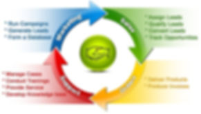 BusinessVision Accounting CRM