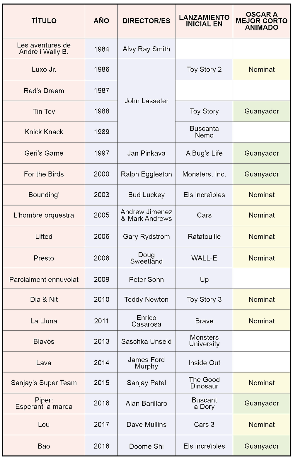 Tabla Cortometrajes Pixar