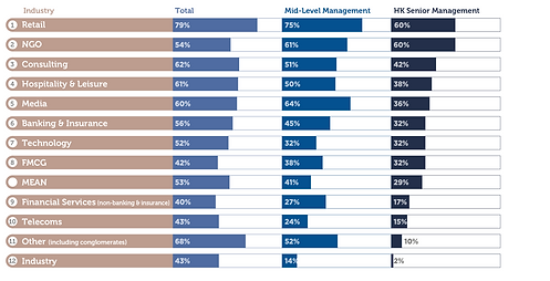 Industry ranking by senior management