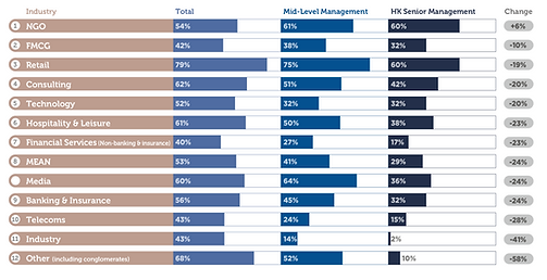 Industry ranking by talent retention