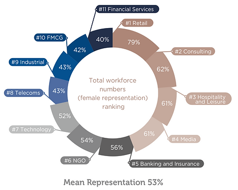 HK Gender Balanced Industries