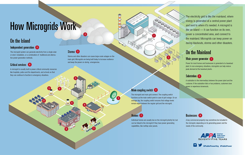 How Microgrids Work Infographic