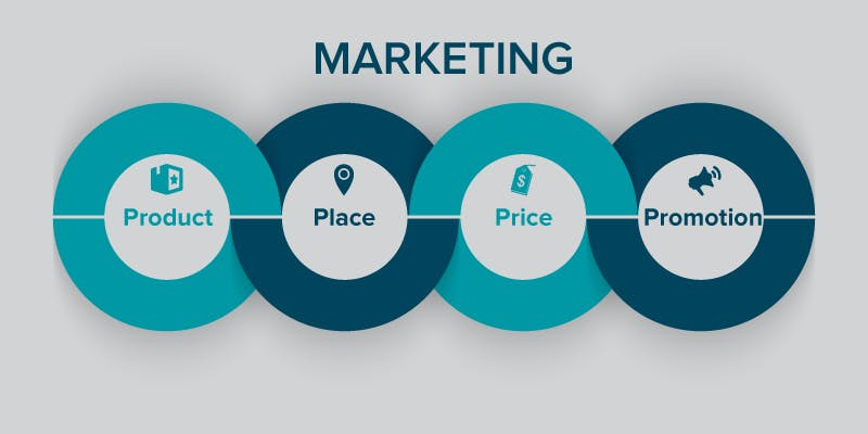 Four Ps of Marketing - DS&P - Digital Marketing