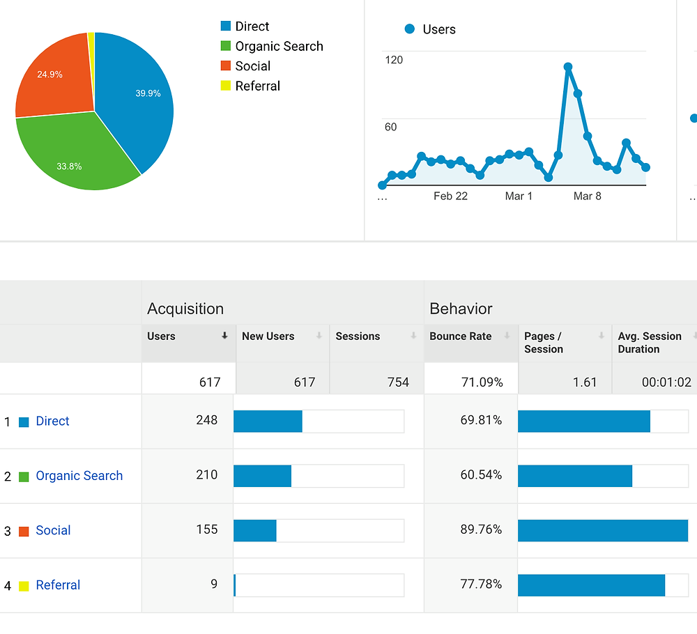 SEO results for propane company after 3 months - DS&P