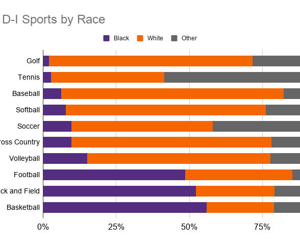 NCAA D-I Sports by Race.png