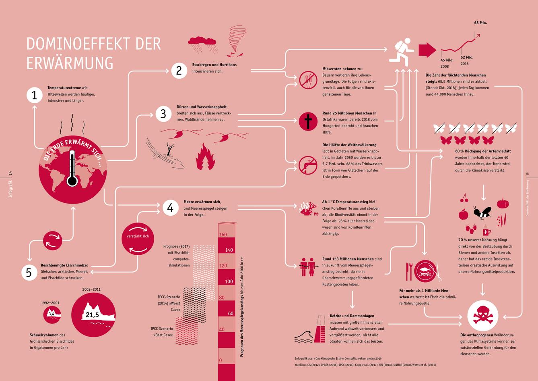 »Handbuch Klimaschutz«, oekom verlag