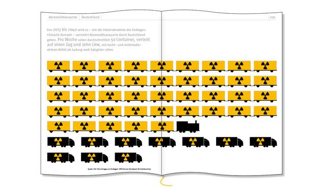 Atommülltransporte