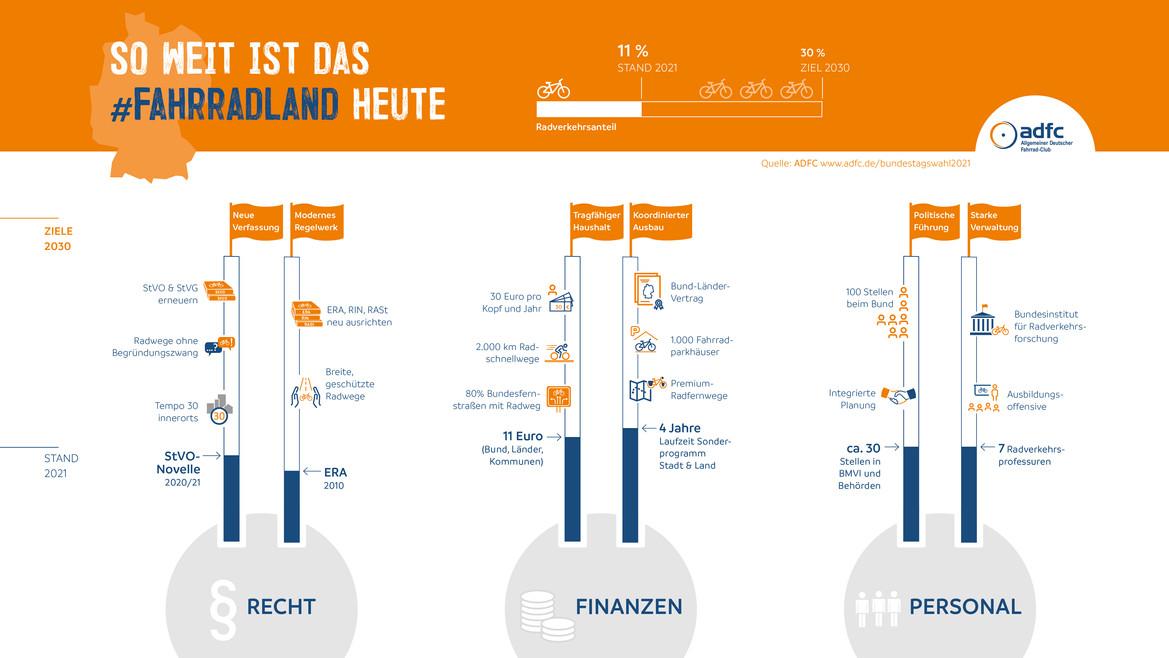 ADFC – Status #Fahrradland