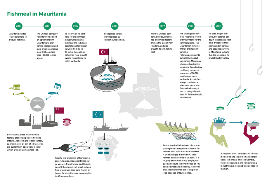 Mauretanian Fisheries, CFFA, 2020
