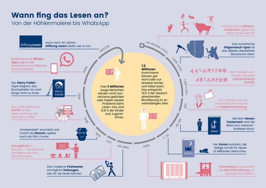 Stiftung Lesen, 2018