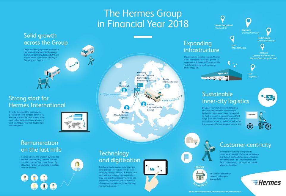 Hermes Group, 2019