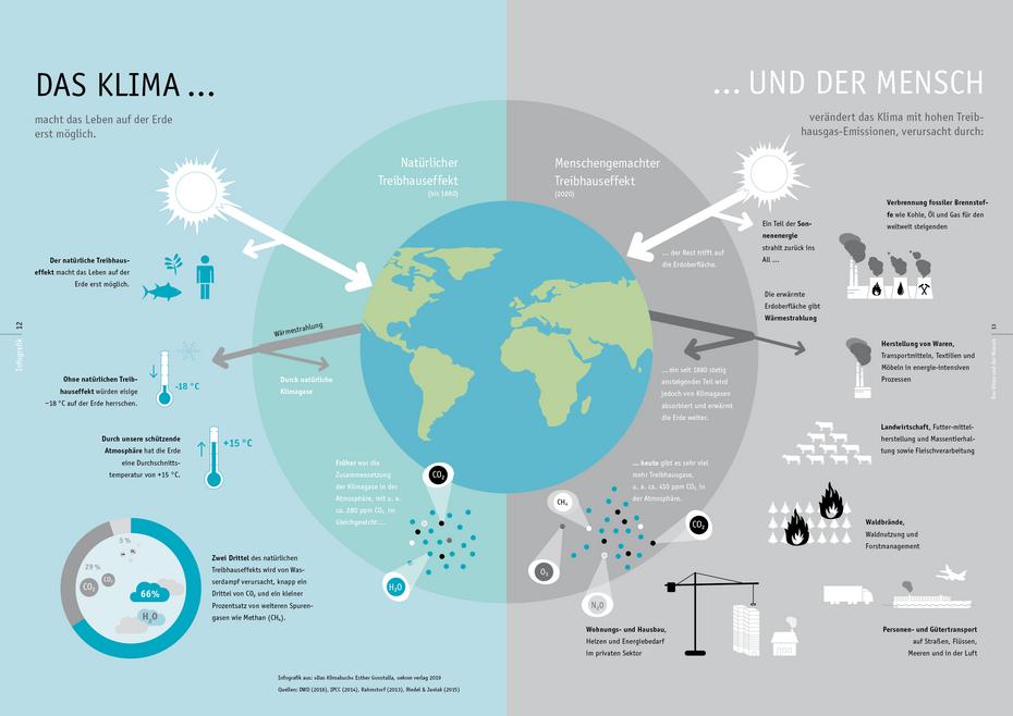 »Handbuch Klimaschutz«, oekom verlag, 2020