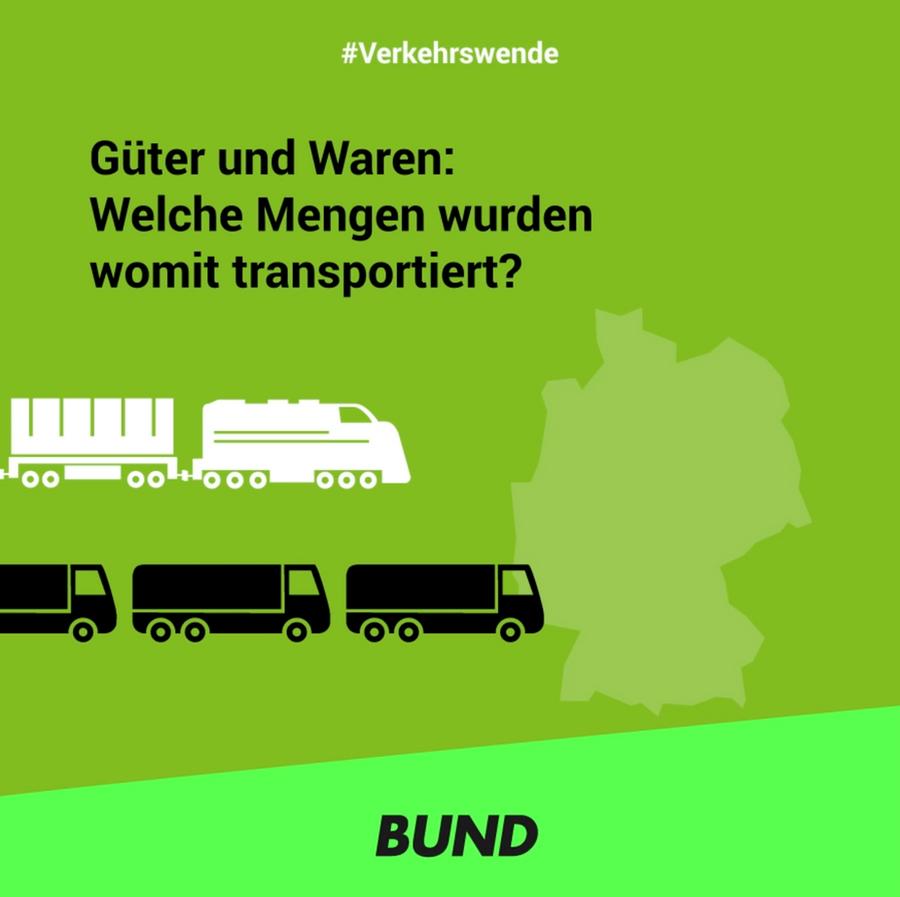 BUND, Verkehrswende 2020 Post-Serie