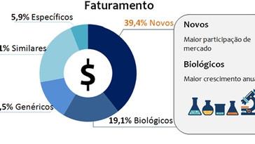 Indústria farmacêutica movimenta R$ 63,5 bi em 2016.