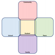 Net of community, school, peers, family with student in the middle