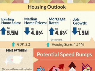 Cliff Notes on the Housing Outlook for 2017 from NAR [Infographic]