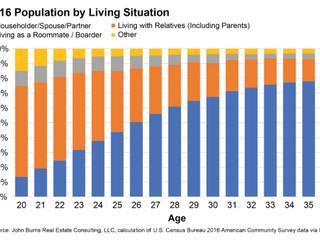 Millennials Delay Homeownership