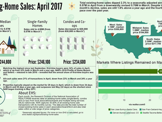 Existing Home Sales Trends from NAR: April 2017