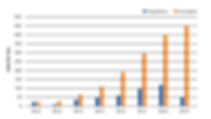 Annual Chart (Transparent).png