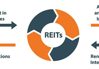 These 5 REITs Can Do No Wrong