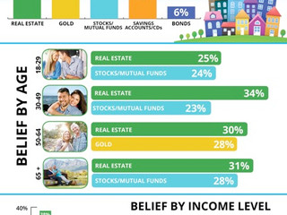 The Best Investment: More Americans Believe in Real Estate, by Harold Willig