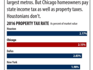 A Quick Look at Big Cities Big Property Tax Rates