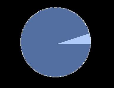 pi chart.png