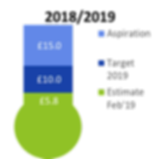 fundraising thermometer 2019 02 16.png