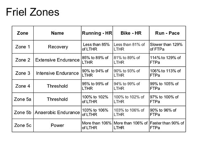 how-to-establish-triathlon-training-zone