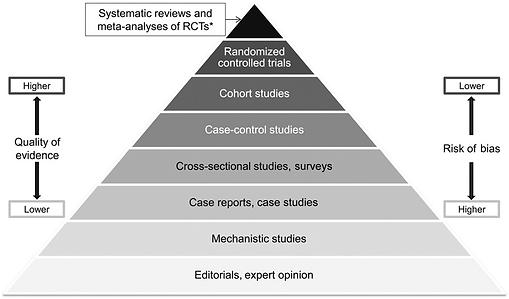 Hierarchy-of-evidence-pyramid-The-pyrami
