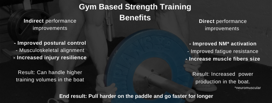 Gym based strength training can improve