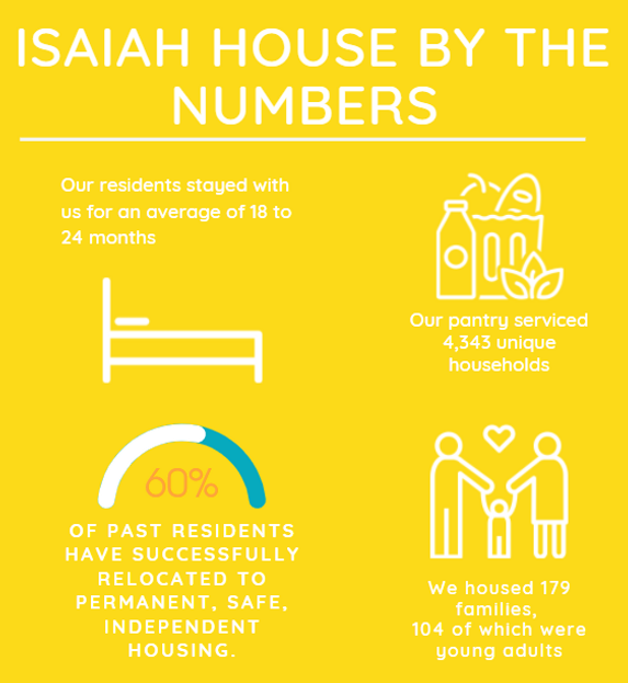 Isaiah House by the numbers.PNG