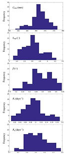 Parameter distribution.jpg