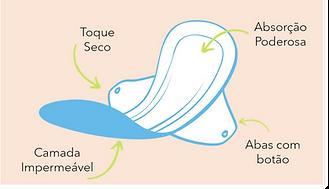 Ilustração das características e benefícios dos absorventes de pano e reutilizáveis Circulare