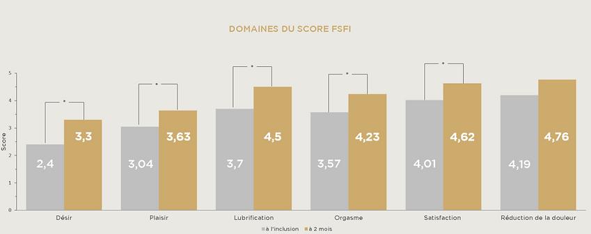 score domaine FSFI libicare_edited.png