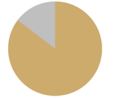 % augmentation score FSFI libicare_edite