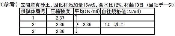一軸圧縮試験規格値 1.jpg