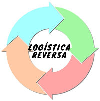 Imagem Logística Reversa