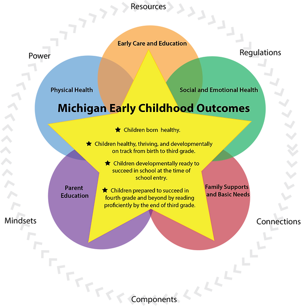 Michigan Early Childhood Outcomes.png