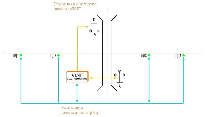 Структурная схема АПС-ПТ, Автоматическая переездная сигнализация, АПС, схема, железнодорожный переезд
