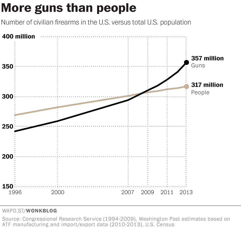 Säit 2008, ginn et méi Waffen wéi Leit an Amerika