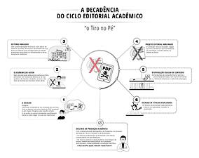 A-Decadência-do-Ciclo-Editorial-Acadêmic