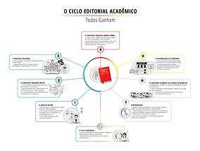 Ciclo-Editorial-Acadêmico.png