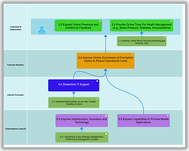 Sample Balanced Scorecard style strategy map