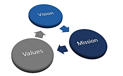 Image of Vision, Mission, and Values