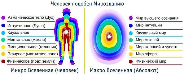 человек подобен мирозданию, атманическое тело, интуитивное тело, душа, казуальное тело, ментальное тело, эмоциональное тело, эфирное тело, физическое тело, эмоциональное тело желания, эфирное магничтное поле, физическое тело прах земли, мир высшего сознания, мир интуиции, казуальный мир, мир мыслей, мир желаний и чувств, мир эфира, физический мир, макро вселенная абсолют, микро вселенная человек, человек многомерная модель, тонкие тела человека, тонкое тело,