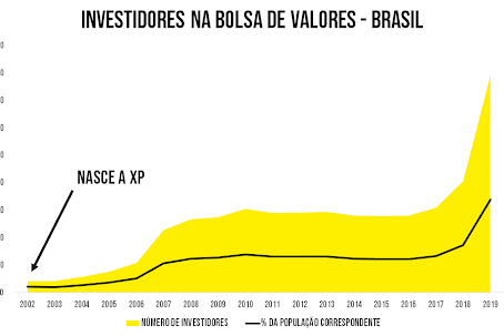 Guilherme Benchimol e a XP: perseverança que gerou inovação